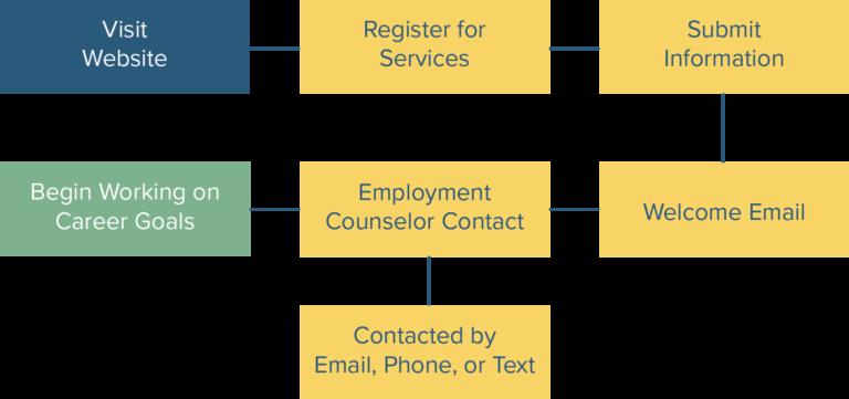Employment Process Diagram